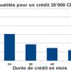 Durée du crédit: des mensualités réduites avec une durée plus longue