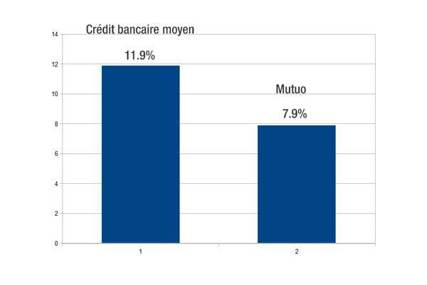rachat de credit et restructuration de dette